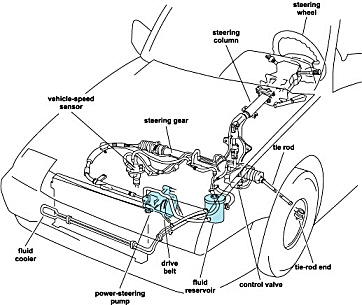 Stuurbekrachtiging on race car wiring diagram